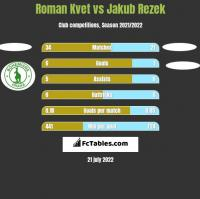 Roman Kvet vs Jakub Rezek h2h player stats