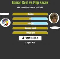 Roman Kvet vs Filip Hasek h2h player stats