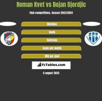 Roman Kvet vs Bojan Djordjic h2h player stats