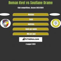 Roman Kvet vs Soufiane Drame h2h player stats