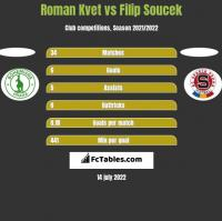 Roman Kvet vs Filip Soucek h2h player stats