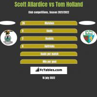 Scott Allardice vs Tom Holland h2h player stats