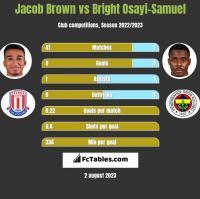 Jacob Brown vs Bright Osayi-Samuel h2h player stats