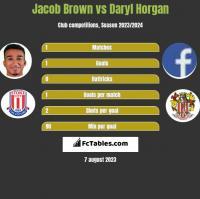 Jacob Brown vs Daryl Horgan h2h player stats