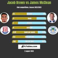 Jacob Brown vs James McClean h2h player stats