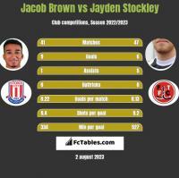 Jacob Brown vs Jayden Stockley h2h player stats