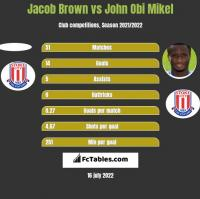Jacob Brown vs John Obi Mikel h2h player stats