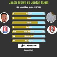 Jacob Brown vs Jordan Hugill h2h player stats