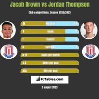 Jacob Brown vs Jordan Thompson h2h player stats