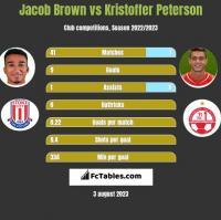 Jacob Brown vs Kristoffer Peterson h2h player stats