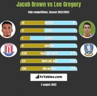 Jacob Brown vs Lee Gregory h2h player stats