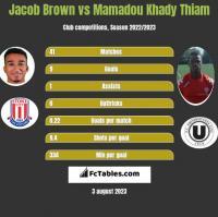 Jacob Brown vs Mamadou Khady Thiam h2h player stats