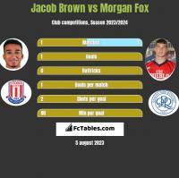 Jacob Brown vs Morgan Fox h2h player stats