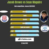 Jacob Brown vs Sean Maguire h2h player stats