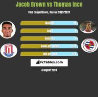 Jacob Brown vs Thomas Ince h2h player stats