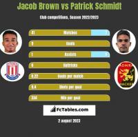 Jacob Brown vs Patrick Schmidt h2h player stats