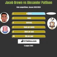 Jacob Brown vs Alexander Pattison h2h player stats