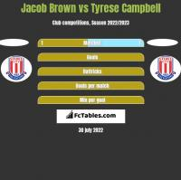 Jacob Brown vs Tyrese Campbell h2h player stats