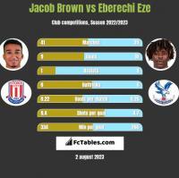 Jacob Brown vs Eberechi Eze h2h player stats