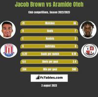 Jacob Brown vs Aramide Oteh h2h player stats