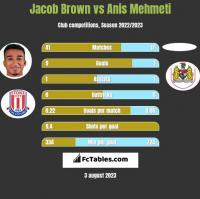 Jacob Brown vs Anis Mehmeti h2h player stats