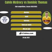 Calvin McGrory vs Dominic Thomas h2h player stats