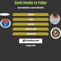 David Dombo vs Felipe h2h player stats