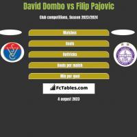 David Dombo vs Filip Pajovic h2h player stats