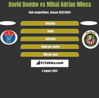 David Dombo vs Mihai Adrian Minca h2h player stats