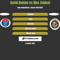 David Dombo vs Illes Zoldesi h2h player stats