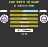 David Banai vs Filip Pajovic h2h player stats