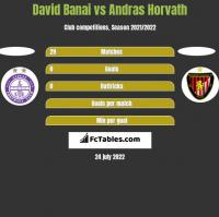 David Banai vs Andras Horvath h2h player stats