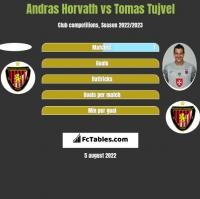 Andras Horvath vs Tomas Tujvel h2h player stats
