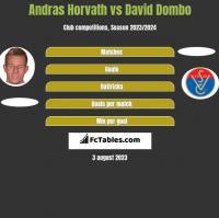 Andras Horvath vs David Dombo h2h player stats
