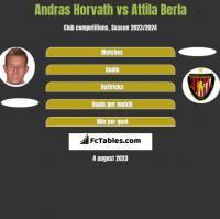Andras Horvath vs Attila Berla h2h player stats