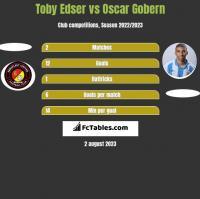 Toby Edser vs Oscar Gobern h2h player stats