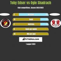 Toby Edser vs Ogie Shadrach h2h player stats