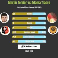 Martin Terrier vs Adama Traore h2h player stats