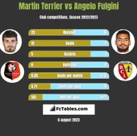 Martin Terrier vs Angelo Fulgini h2h player stats