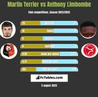 Martin Terrier vs Anthony Limbombe h2h player stats