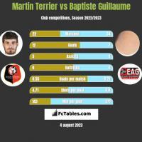 Martin Terrier vs Baptiste Guillaume h2h player stats