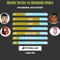 Martin Terrier vs Benjamin Andre h2h player stats