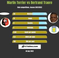 Martin Terrier vs Bertrand Traore h2h player stats