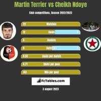 Martin Terrier vs Cheikh Ndoye h2h player stats