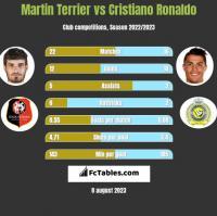 Martin Terrier vs Cristiano Ronaldo h2h player stats