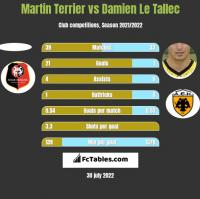 Martin Terrier vs Damien Le Tallec h2h player stats