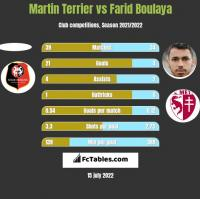 Martin Terrier vs Farid Boulaya h2h player stats