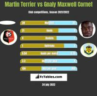 Martin Terrier vs Gnaly Maxwell Cornet h2h player stats