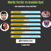 Martin Terrier vs Grejohn Kyei h2h player stats