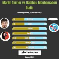 Martin Terrier vs Habibou Mouhamadou Diallo h2h player stats